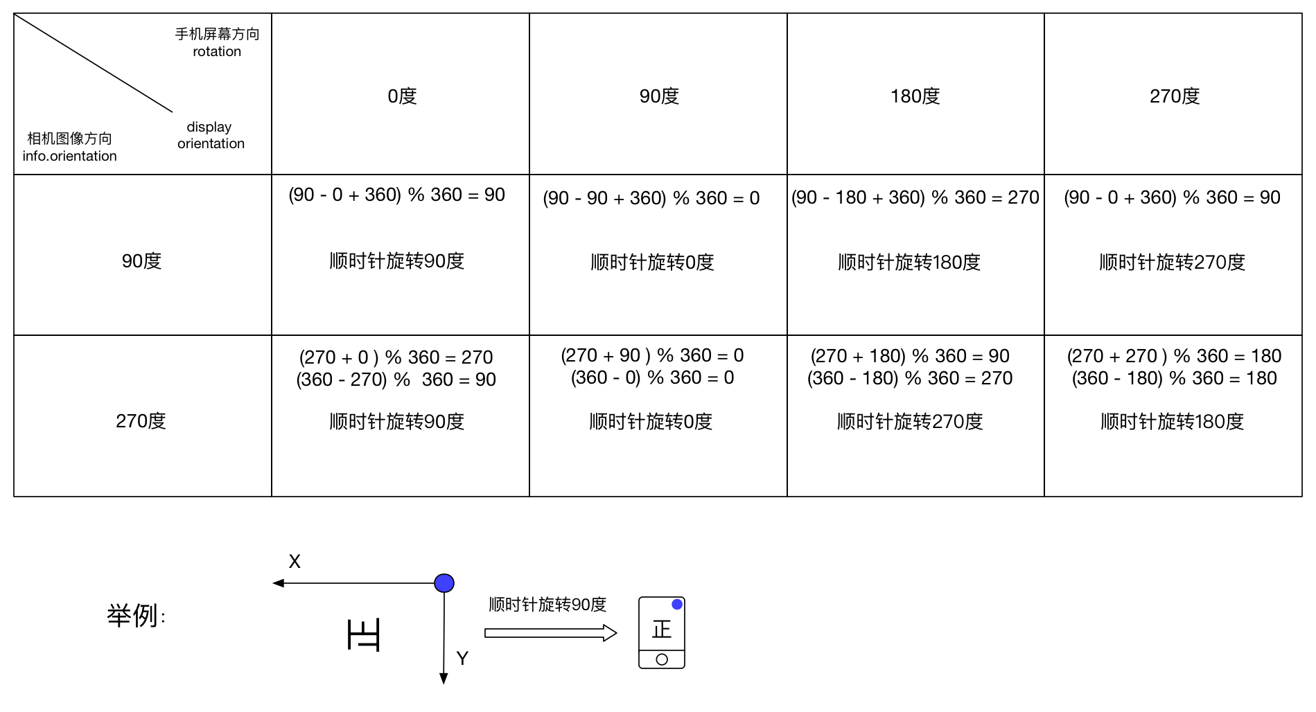 图3 不同屏幕方向及相机图像方向下对应的 display orientation 的值